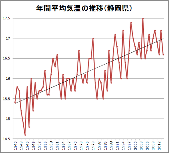 静岡市の年間平均気温推移