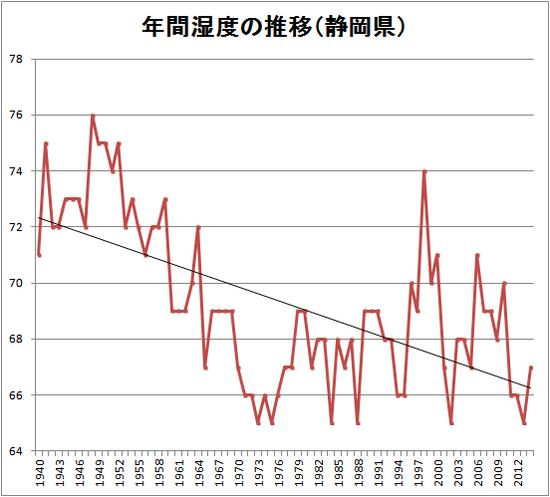 静岡市の年間平均湿度の推移