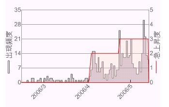 冷凍みかん注目度推移グラフ
