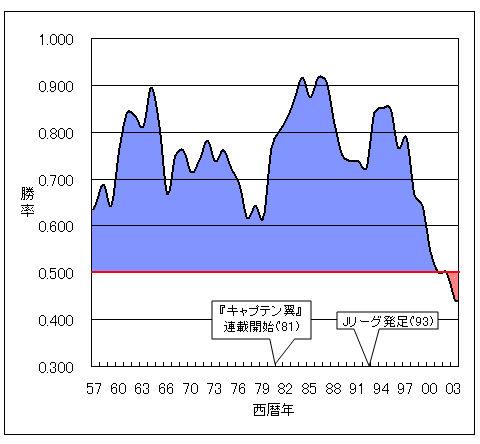 勝率推移グラフ