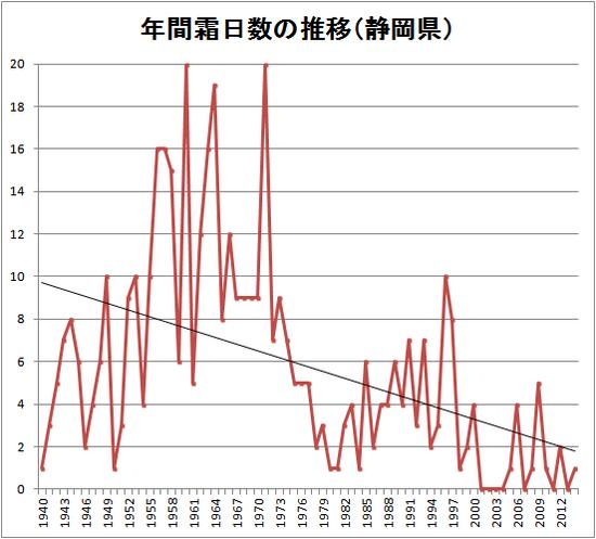 静岡市の霜日数推移